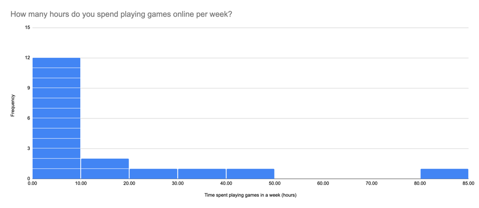 Histogram: How many hours do you spend playing games online per week?
