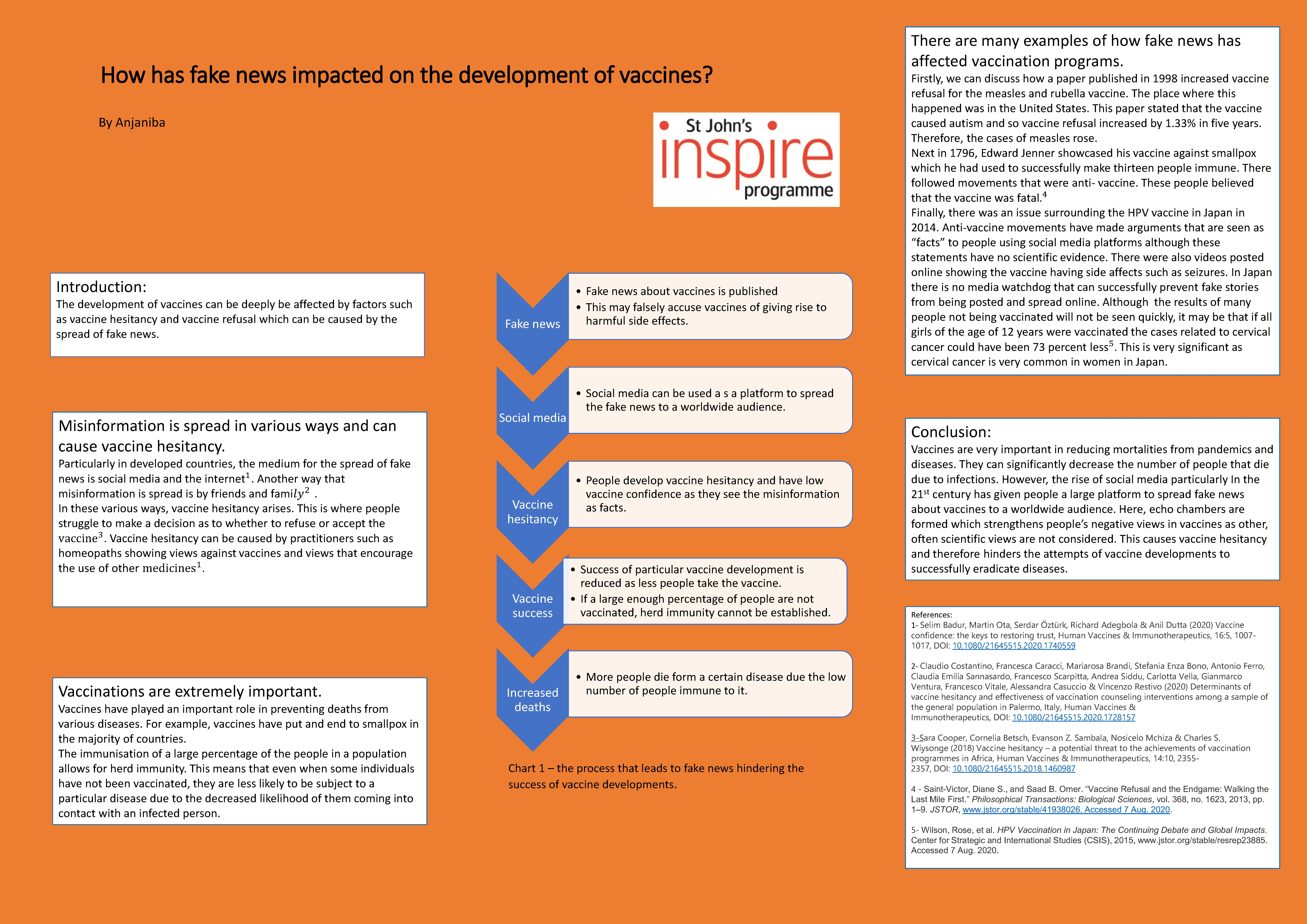 How has fake news impacted on the development of vaccines? (Academic Poster Project by Anjaniba)